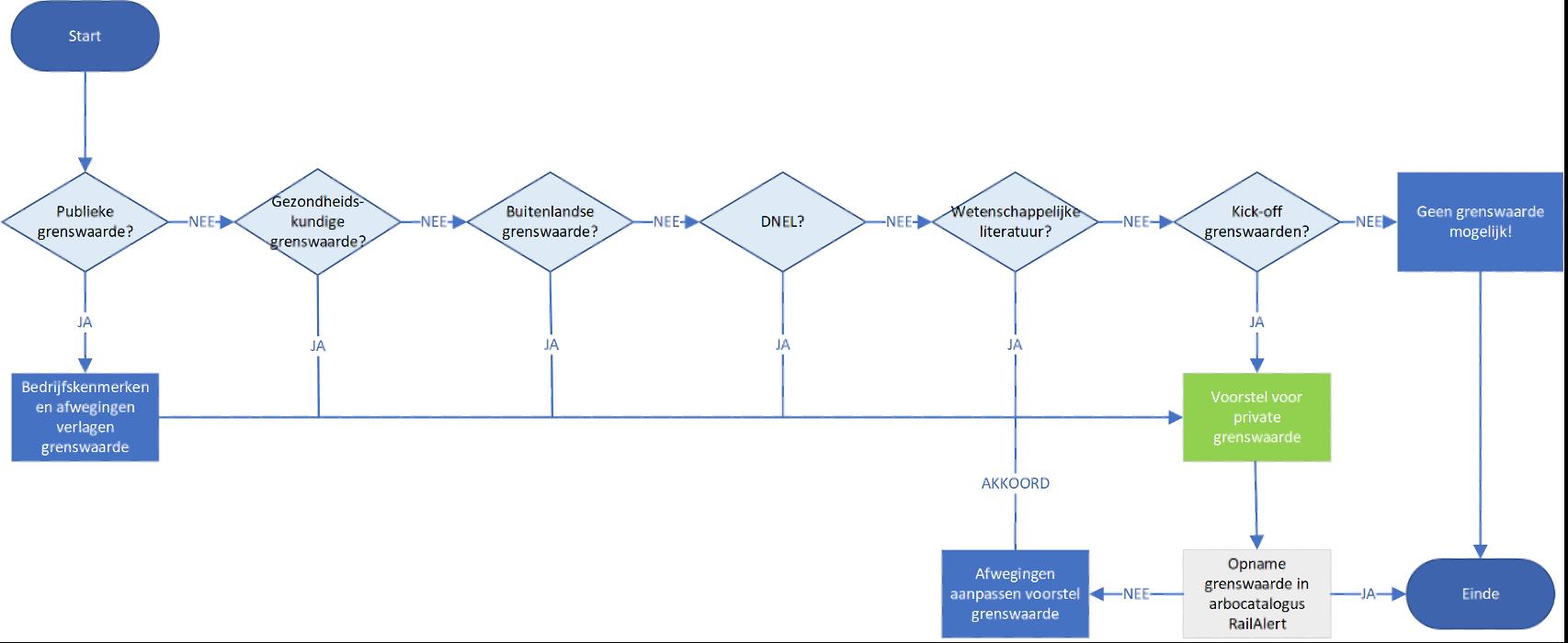 Arbocatalogus proces